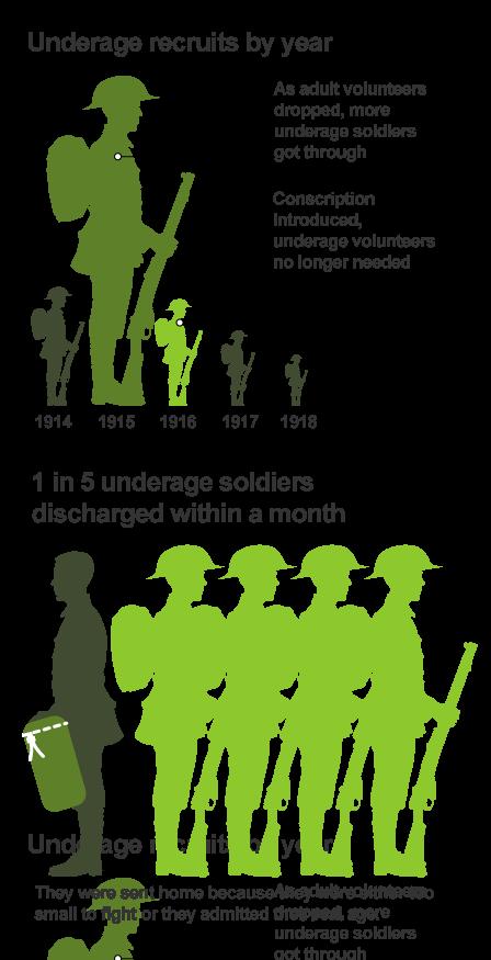 Britain's underage soldiers in WW1