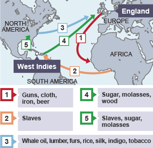 BBC Bitesize - National 5 History - The triangular trade ...