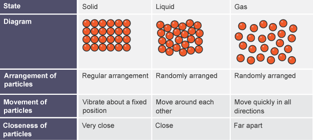 bbc bitesize ks3 chemistry solids liquids and gases revision 4 : particle diagram - findchart.co