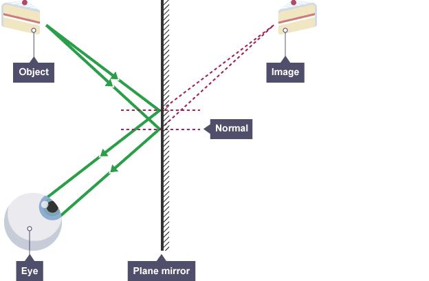 bbc bitesize ks3 physics light waves revision 3 : plane mirror ray diagrams - findchart.co