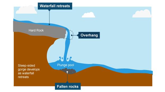 bbc bitesize ks3 geography river landforms revision 2 : waterfall diagram - findchart.co