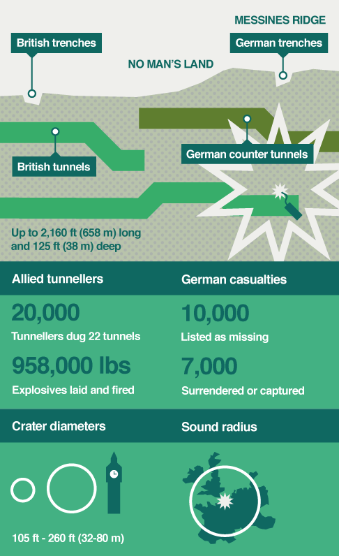 Infographic showing the effects of explosions on the Messines Ridge on 7 June 1917