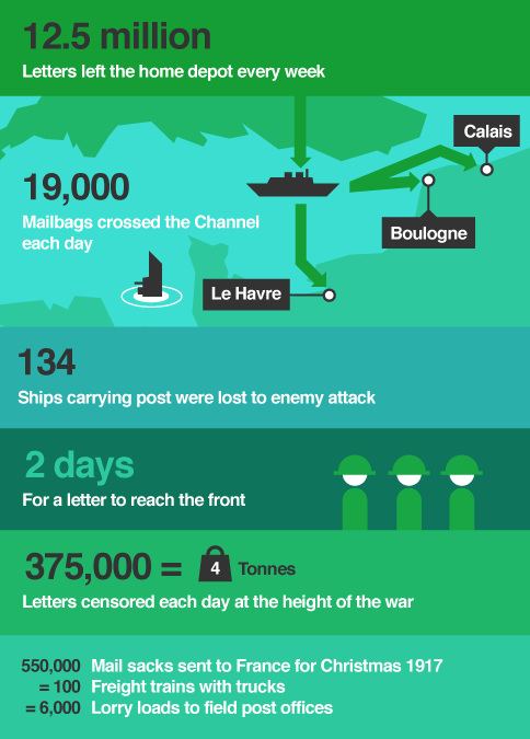 Infographic detailing delivery of post to and from soldiers during World War One