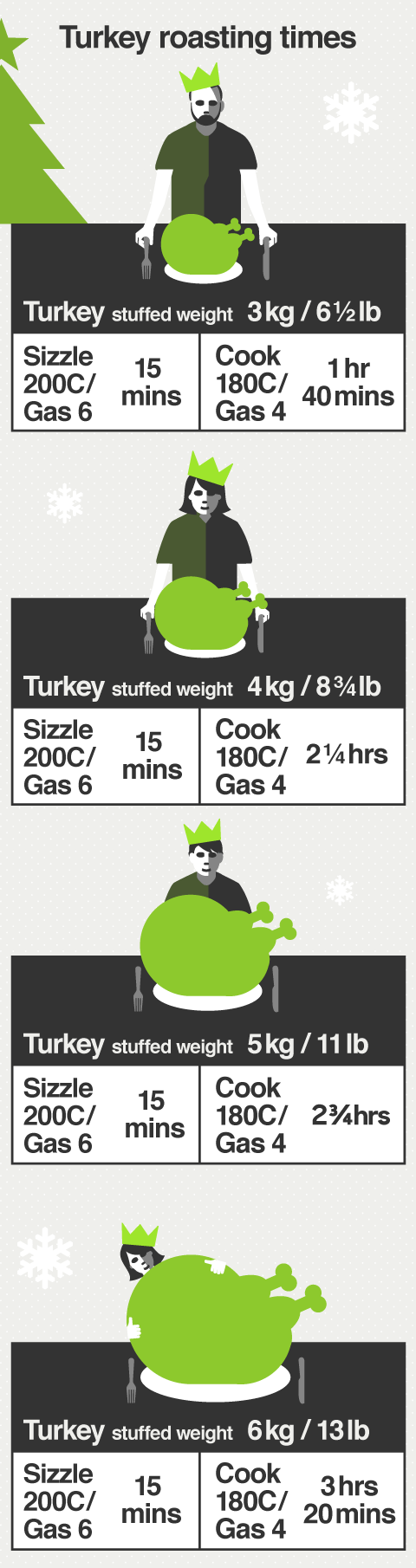 Cooking times and temperatures to cook the perfect Christmas roast turkey.