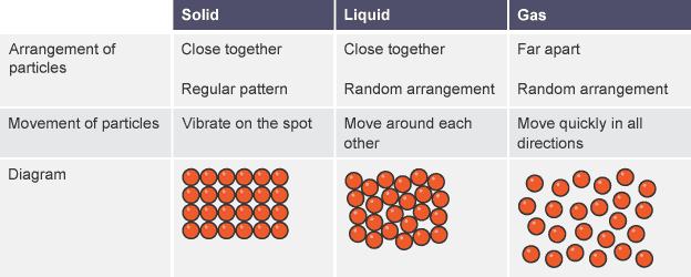 bbc bitesize gcse chemistry states of matter revision 1 : particle diagram - findchart.co