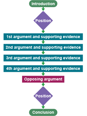 standard structure of an essay
