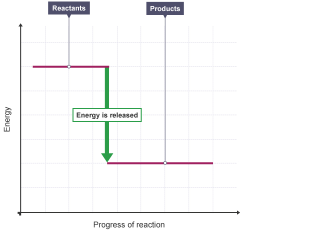 BBC Bitesize GCSE Chemistry Energy changes Revision 1 – Energy Diagram Worksheet