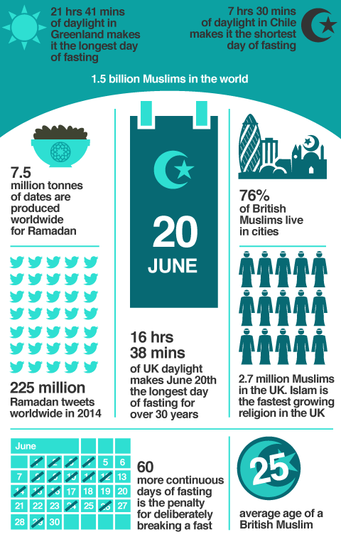 Various facts relating to Ramadan, such as Ramadan falling over the longest day of the year, 20th June