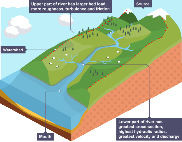 river profile changing features of river The long profile the long profile of a river shows changes in the height (altitude) of the course of a river from its source to its mouth a long profile is usually concave and the slope becomes more gentle towards the mouth of the river.