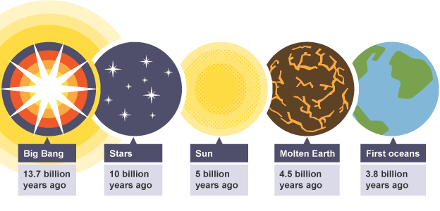 the big bang creationism and evolution What is the big bang theory we would not normally consider it necessary to explain how a theory works that we don't even believe in however, there are a lot of misunderstandings about the big bang theory.