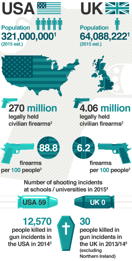 Infographic comparing the US and the UK on gun incidents, deaths and ownership