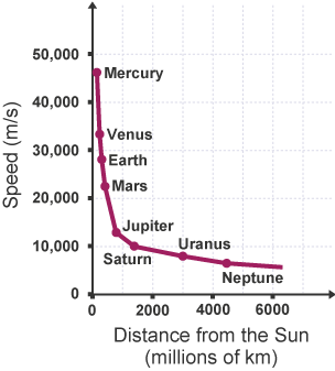 planet neptune distance from sun - photo #44