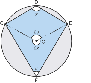 Cyclic quadrilateral with angles x and y at the circumference and 2x and 2y at the centre