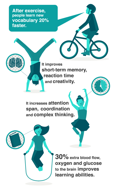 Infographic showing the effects of exercise on learning, creativity and more.