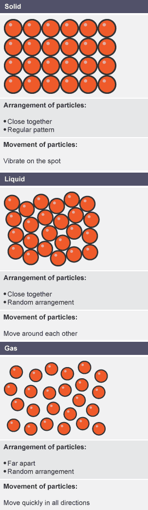 Solid: Close together, regular pattern, vibrate on the spot. Liquid: Close together, random arrangement, move around each other. Gas: Far apart, random arrangement, move quickly in all directions.