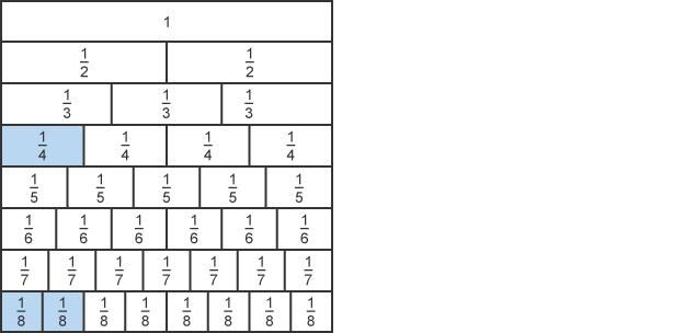 BBC Bitesize - GCSE Maths - Fractions - Edexcel - Revision 1