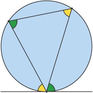 Circle contaning triangle with 2 pairs of identical angles, inside and outside the triangle
