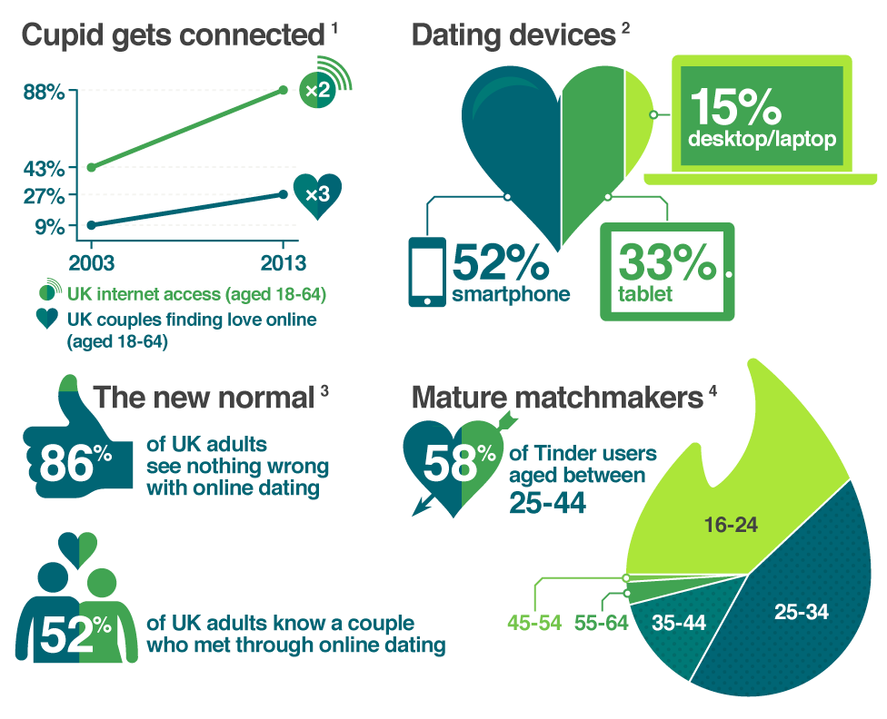 Online-Dating am 18