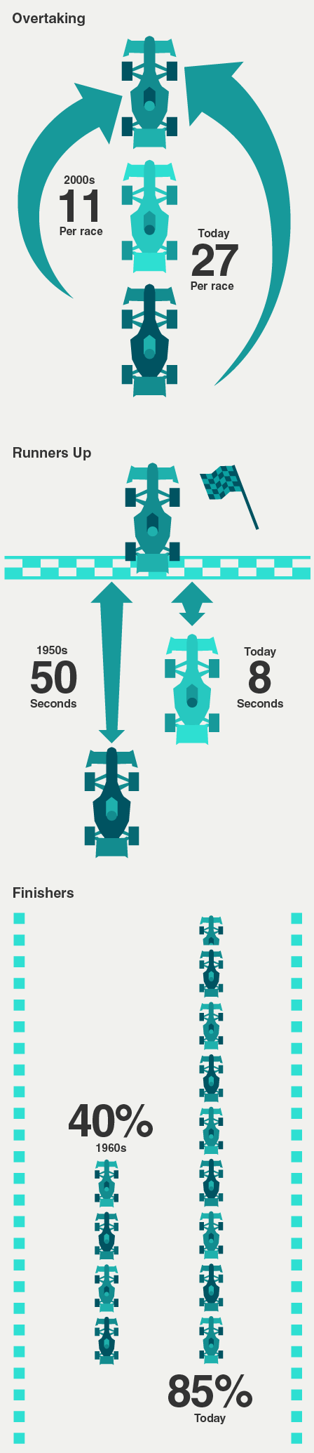 If some fans feel modern technology makes F1 less exciting, then statistics tell a different story.