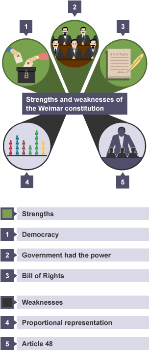 weaknesses of democracy Advantages and disadvantages of democracy may 23, 2014 0 219292 share on facebook tweet on twitter democracy is a term given to political systems that require a .