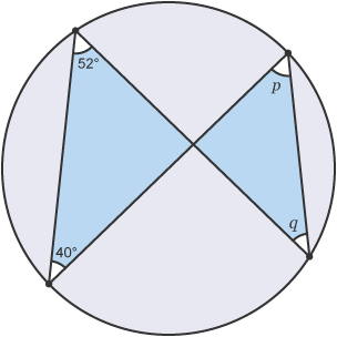 Circle with angles, 52degrees, 40degrees, p and q at the circumference