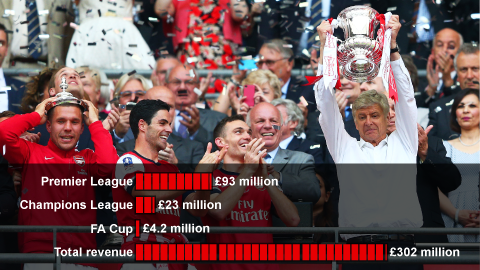 Graph showing what Arsenal earned in three different competitions in 2013 to 2014.