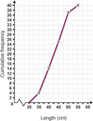 BBC Bitesize - GCSE Maths Numeracy (Wales - 2015 onwards ...
