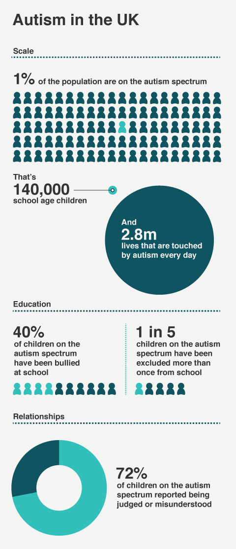 An infographic explaining the extent of Autism in the UK