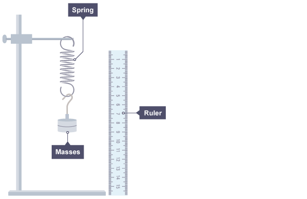 physics coursework spring constant The spring has spring constant masteringphysics: assignment print view always capitalized, are not exactly the same as calories used in physics or.