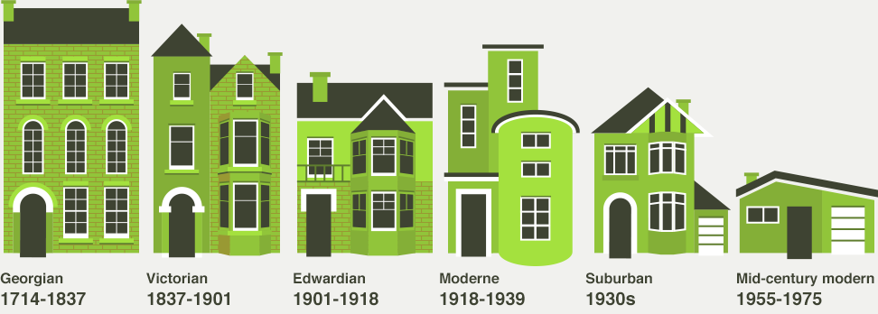 bbc iwonder how do i unlock the history of my home