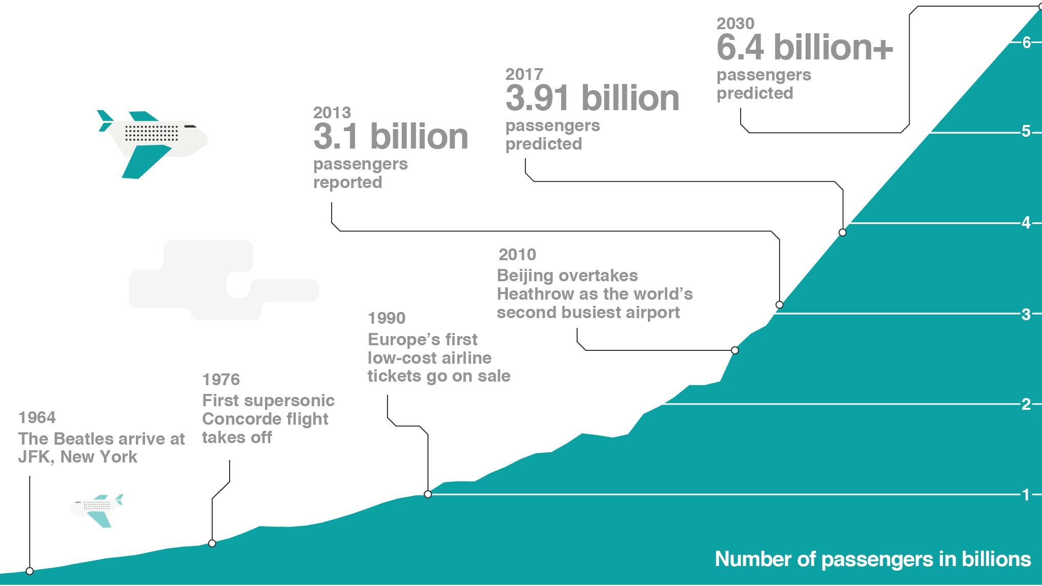 The future of airline profitability