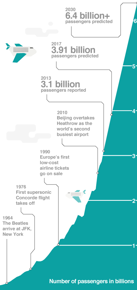 There were 3.1 billion air passengers in 2013. This is predicted to rise to more than 6.4 billion by 2030.