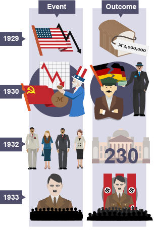 monetary crisis in germany and hitlers rise to power Evaluate the contributions to the rise to power of hitler of each of the following national socialist ideology, the use of in germany over the ruhr crisis.