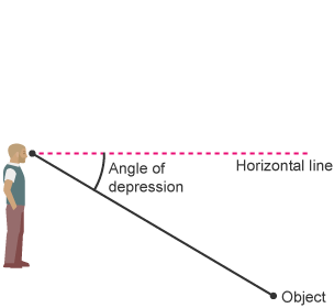 Printables Quiz Of Angle Of Depression Circle The Correct Answer bbc bitesize gcse maths 2015 onwards trigonometry revision 4 person with object angle of depression and horizontal labelled