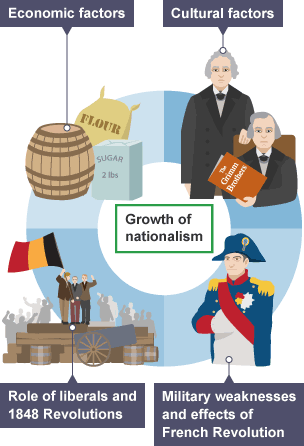 key factors of german unification 1871 What was the impact of german unification (of 1871) of germany under the german empire in 1871 several key factors played a role in uniting.