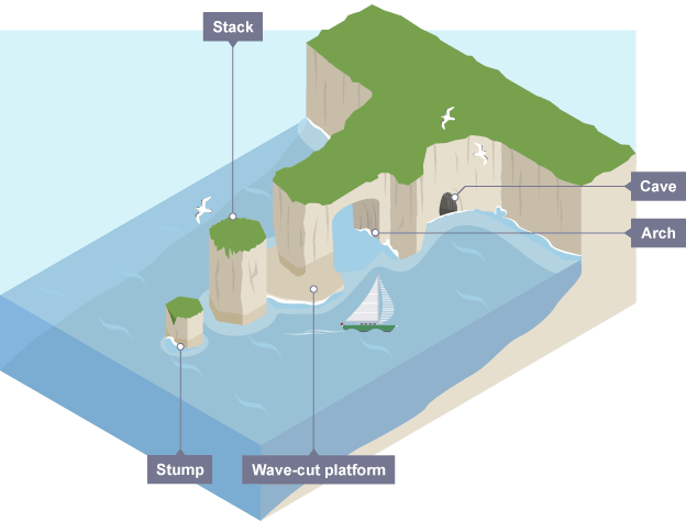 Bbc bitesize gcse geography coastal landforms revision 6 caves arches stacks and stumps ccuart Image collections