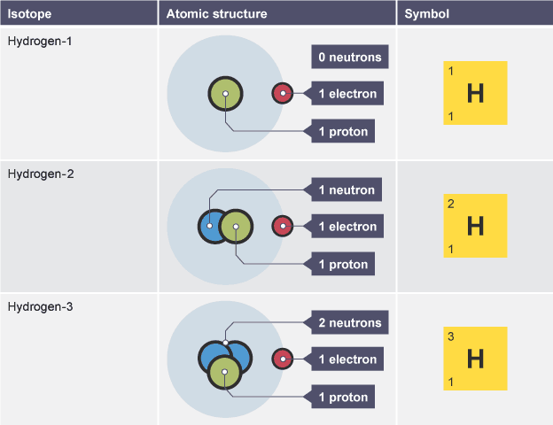 Bbc bitesize gcse chemistry atomic number mass number and table showing symbols and molecular models of three hydrogen isotopes urtaz Images