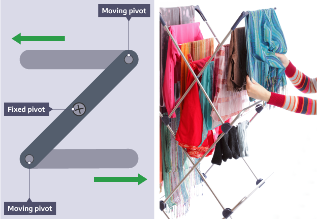 Showing reverse motion linkage and the direction of the moving pivots in simple linear Z shaped image and the fixed pivot. This is sat alongside a photograph of a folding clotheshorse.