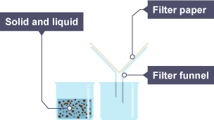 separation of mixtures
