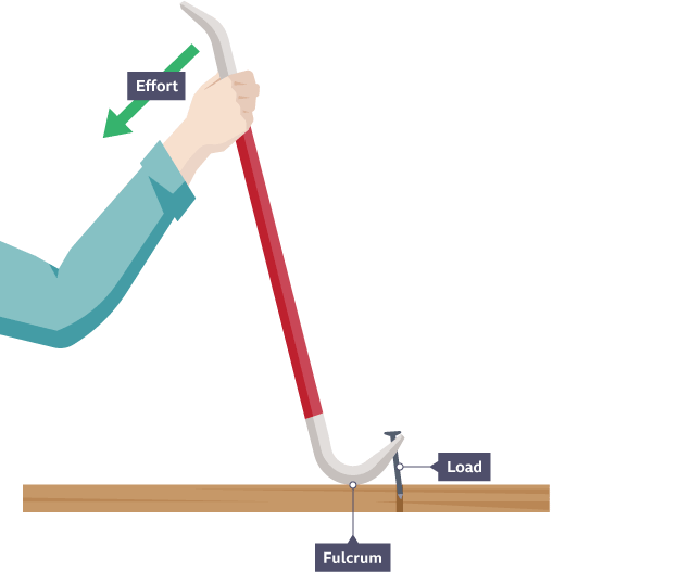 Person pulling a crowbar and demonstrating effort as a nail is pulled from a plank. Shows the fulcrum near to the pulled nail.