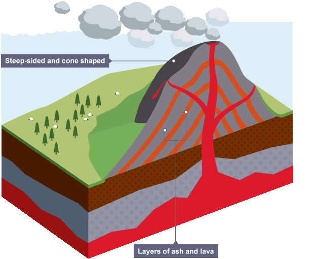 Extinct Volcano Diagram 21982 Usbdata