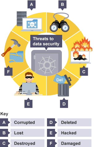 theats to information security The word 'threat' in information security means anyone or anything that poses  danger to the information, the computing resources, users, or data the threat can .