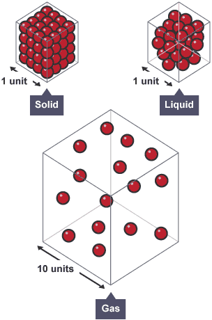 solids liquids and gases physics gcse Gcse chemistry revision science section on solids, liquids and gases.