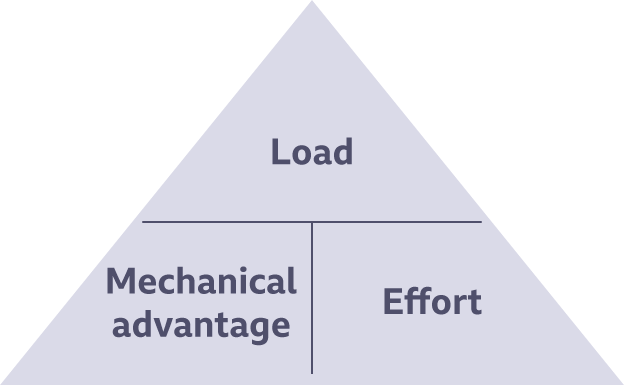 Triangle demonstrating the formula of load, mechanical advantage and effort.