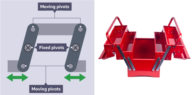 Showing parallel linkage and the direction of the push/pull moving pivots and two fixed pivots. This is sat alongside a photograph of an open toolbox with drawers.
