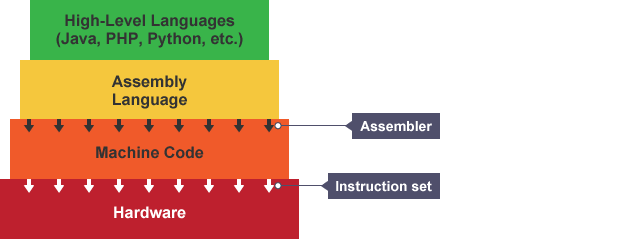 Bbc bitesize gcse computer science programming software and diagram showing how the assembler translates assembly language into machine code ccuart Choice Image