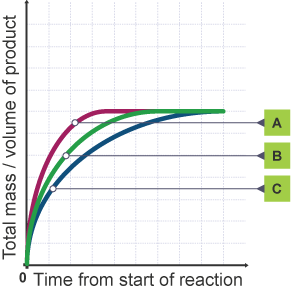 Coursework on rates of reaction