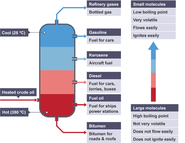 factional distillation of crude oil Crude oil contains a mixture of different hydrocarbon compounds that boil at different temperatures the larger the hydrocarbon molecule (the longer its carbon-chain length), the higher its boiling point liquids boil (liquid→gas) at their boiling point and start to condense (gas→liquid) back to liquid just below this temperature.