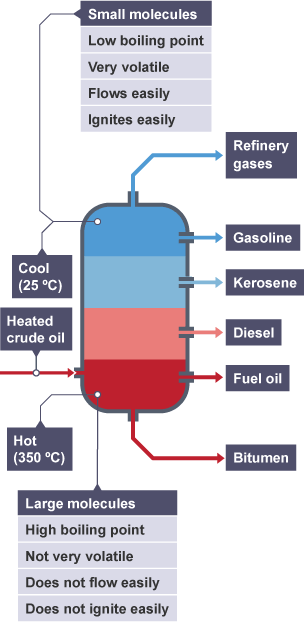 Heated crude oil separates as it rises through column and cools from 350 degrees C to 25 degrees C. Products obtained are bitumen, fuel oil, diesel fuel for cars, kerosene, gasoline, refinery gases.