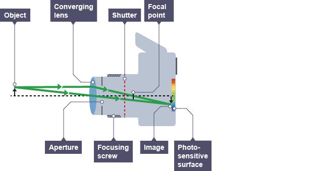 Bbc bitesize ks3 physics light waves revision 7 the camera ccuart Image collections
